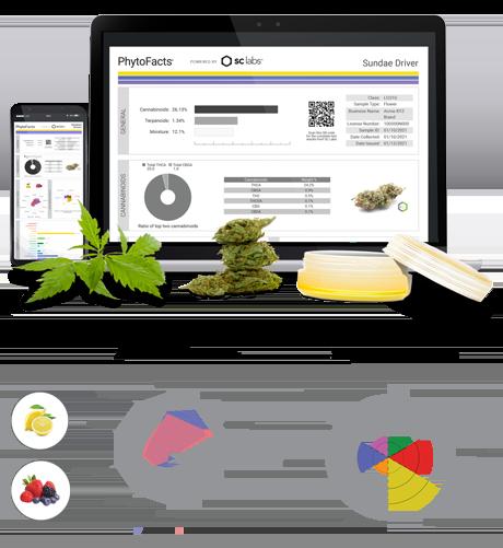 SC Labs PhytoFacts Charts