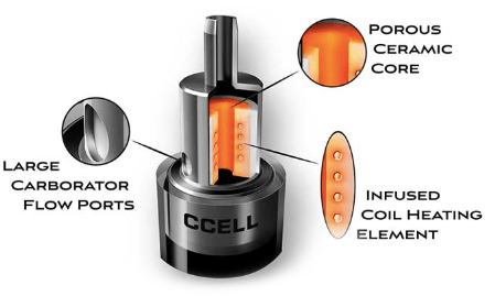 CCELL Ceramic Core