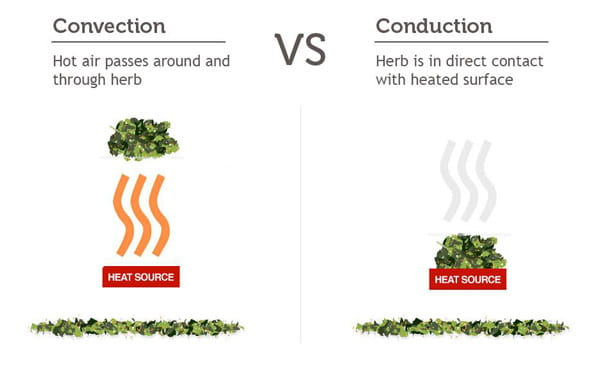 Convection versus conduction heating
