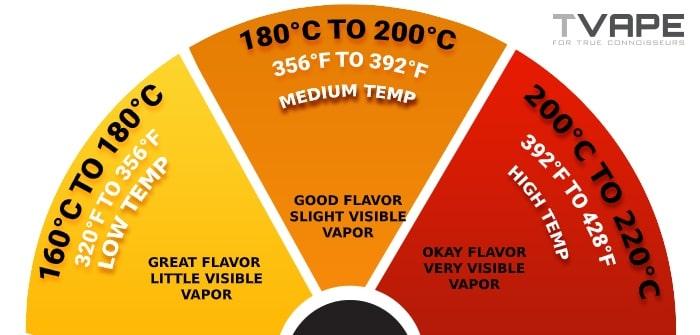 Vaping temperature chart